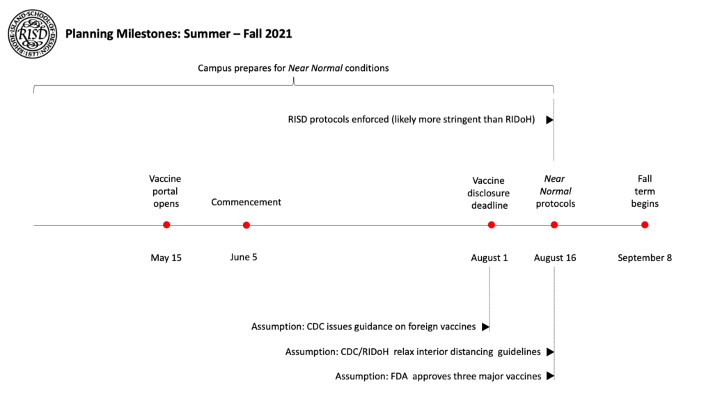 Summer 2021 Planning Milestones